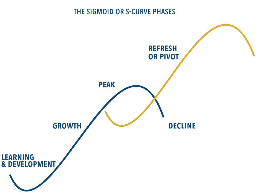 Momentum Sigmoid or s-curve