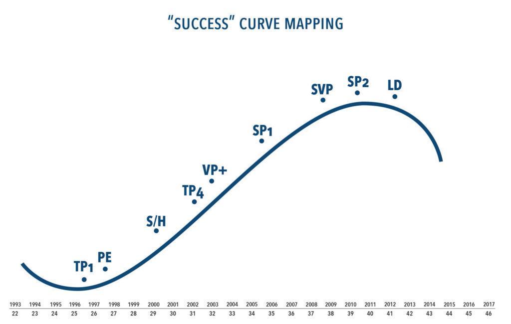 Momentum success curve